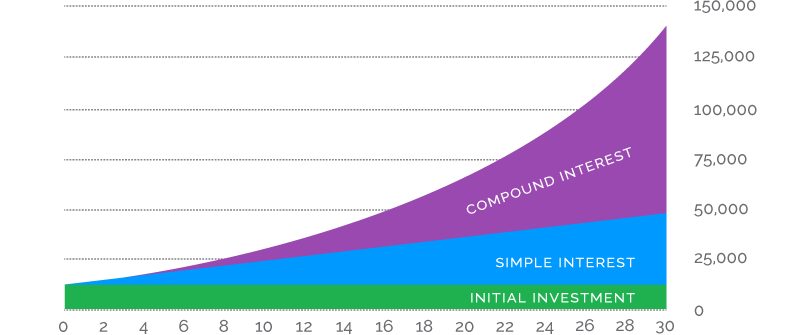 theory of compound interest